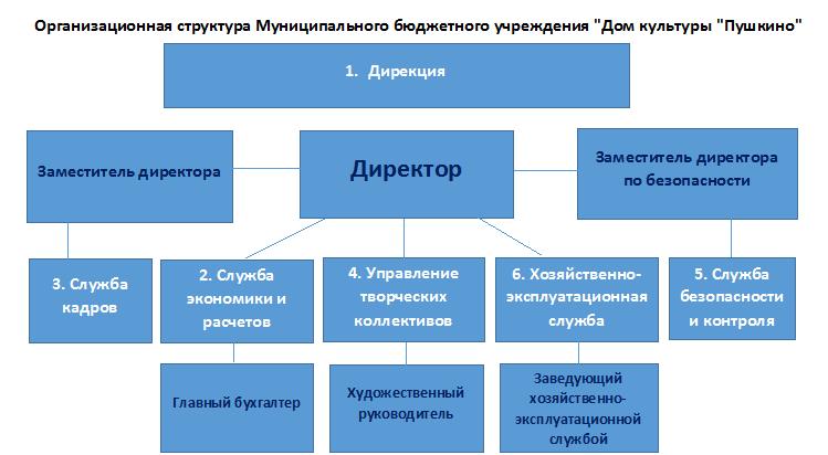 Организационная структура МБУ